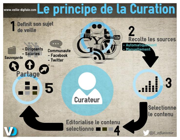 veille digitale le principe de la curation